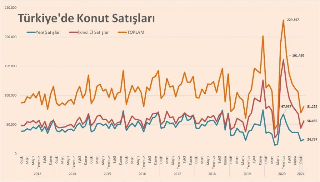 Türkiye konut satışları nedir